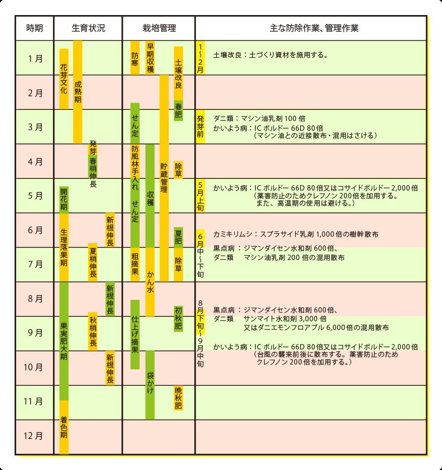 オレンジ栽培ごよみ表